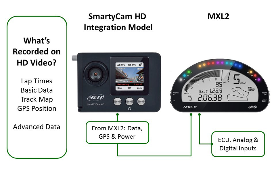 aim mxl2 integration with smartycam hd